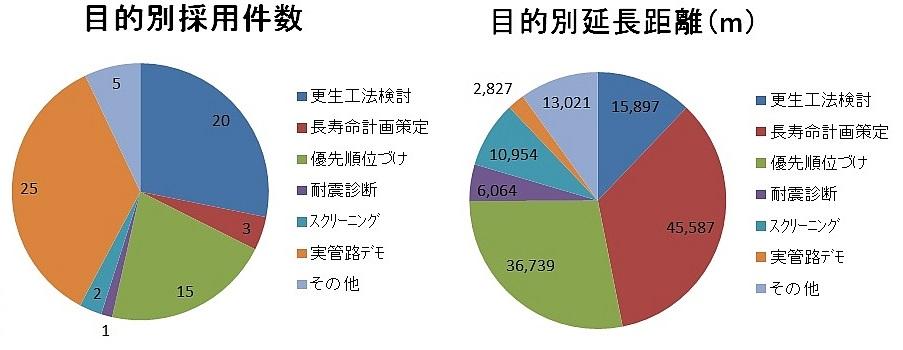 SDM円グラフ_1602