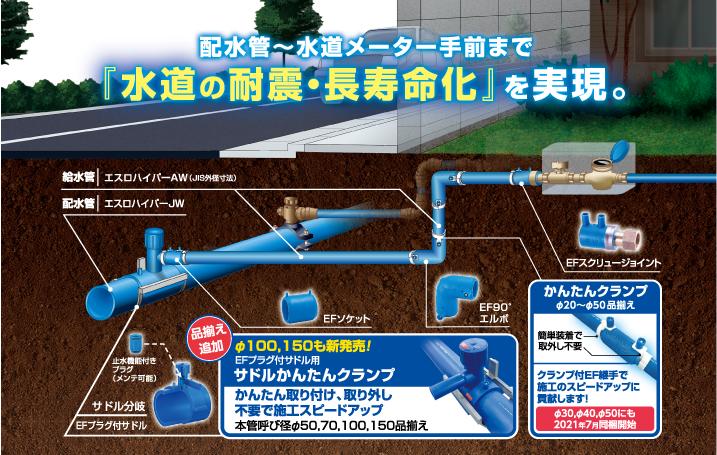 給水用ポリエチレン管