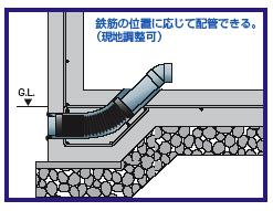 基礎貫通キット:納まり短尺