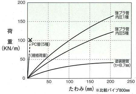 リフトイン工法管路性能1 20080904.jpg