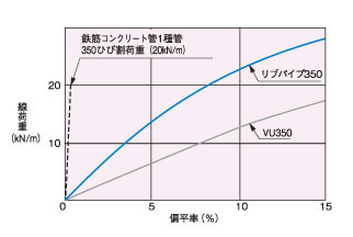 リブ 20070425 扁平強度