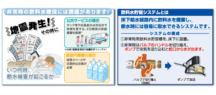 飲料水貯留システム