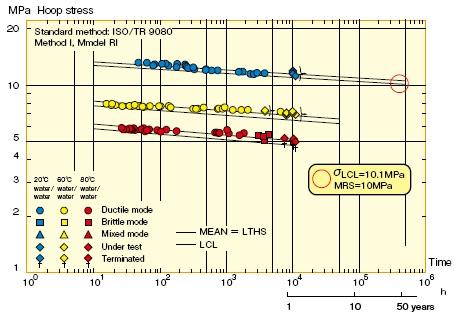圧力管路用ポリエチレンパイプ