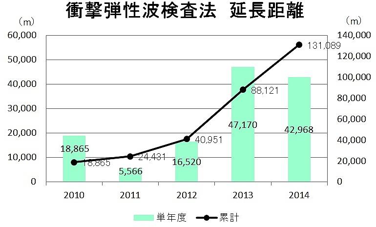 SDM折れ線グラフ_1602