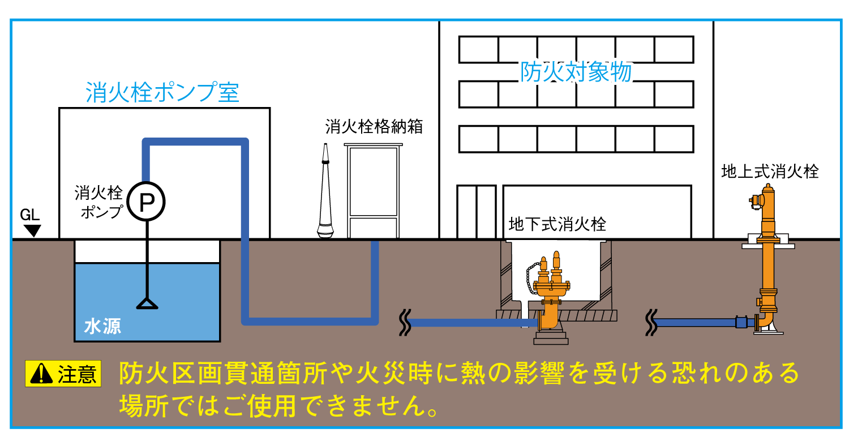 高圧消火管