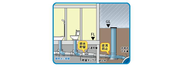 排水貯留システム