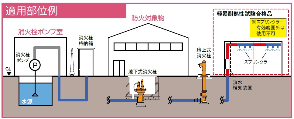 エスロハイパーAW消火管・継手-適用部位例