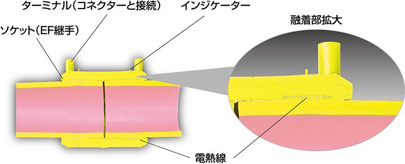 融着接合による管路一体構造