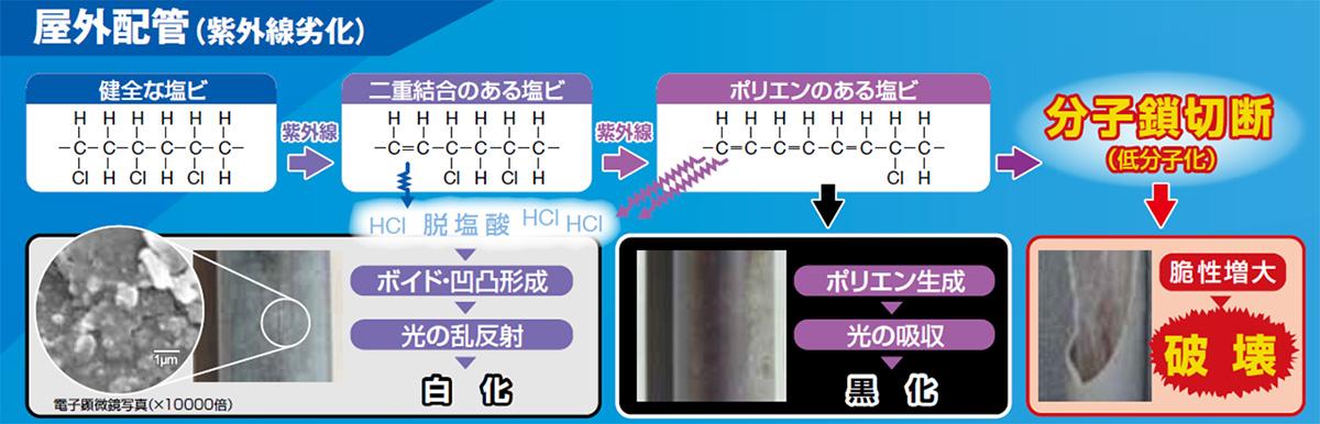 屋外配管(紫外線劣化)